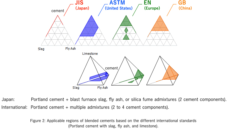expanding the data for multi-component cements, not included in japanese  standards, is crucial for supporting composite cement designs for the  international